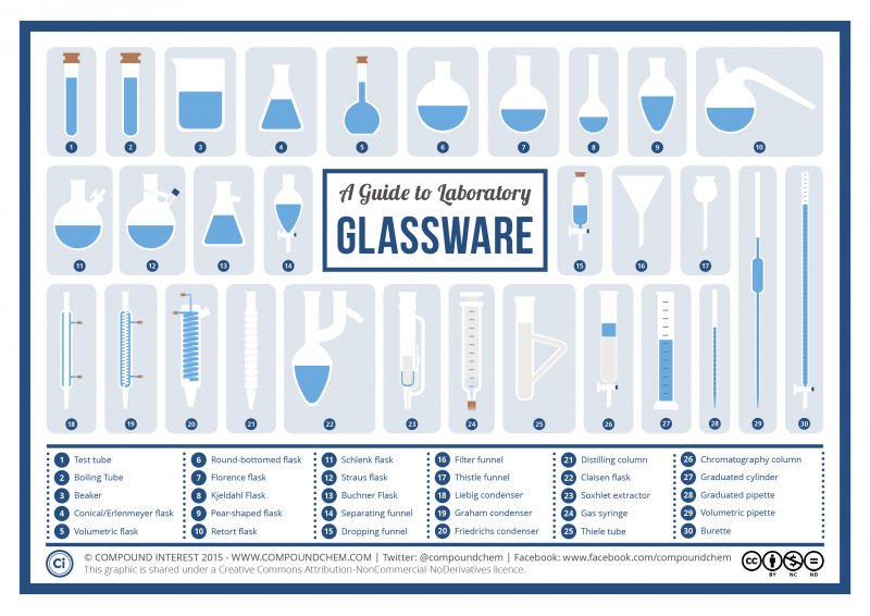 visual guide to chemistry glassware